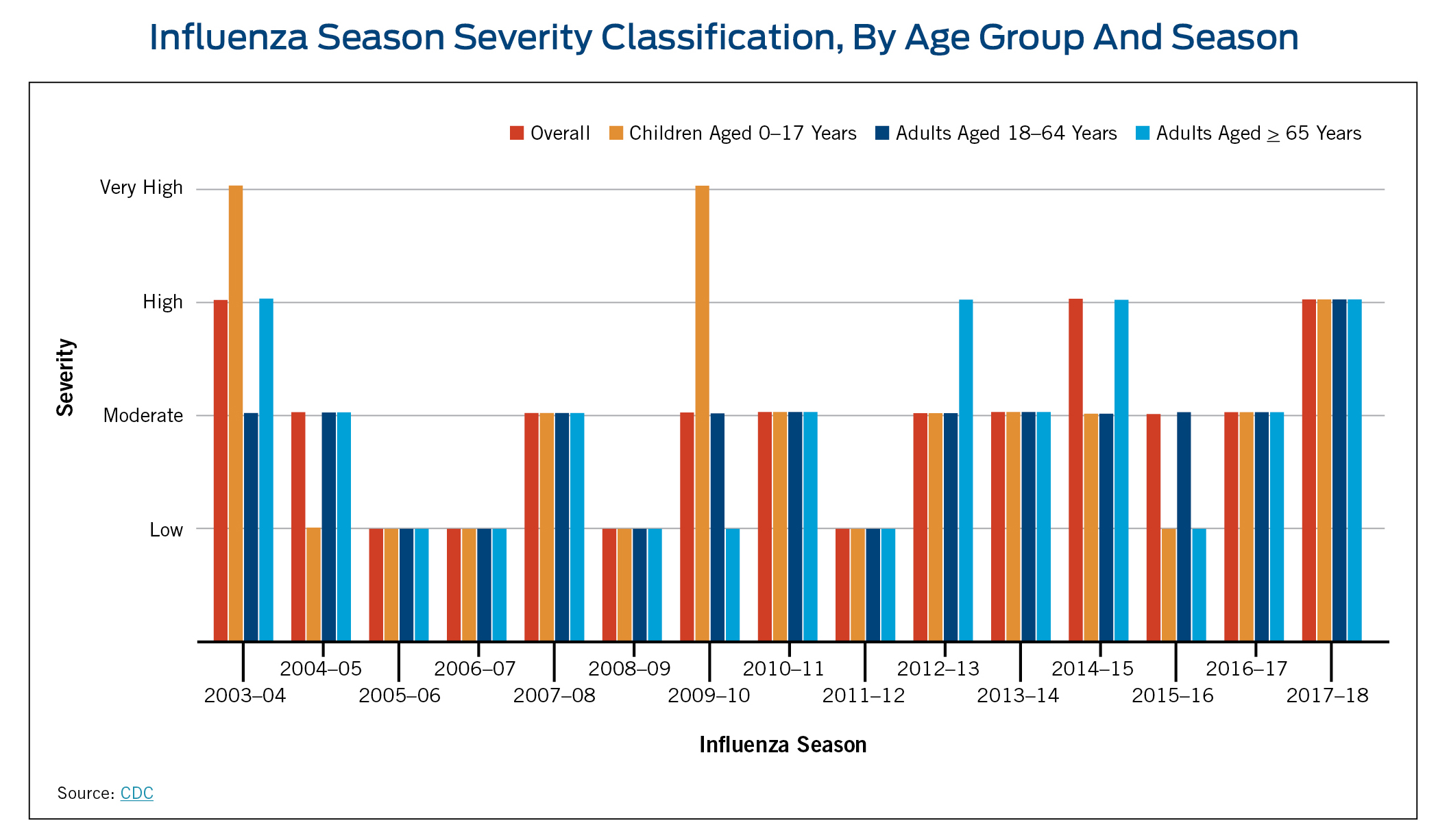 Insights For The 2018 19 Flu Season